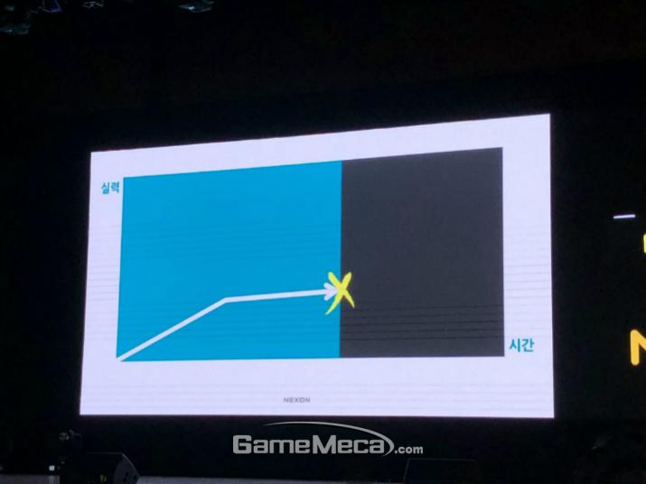 유저의 게임 실력은 대체로 상승하지만 종종 슬럼프에 부딛힌다 (사진: 게임메카 촬영)