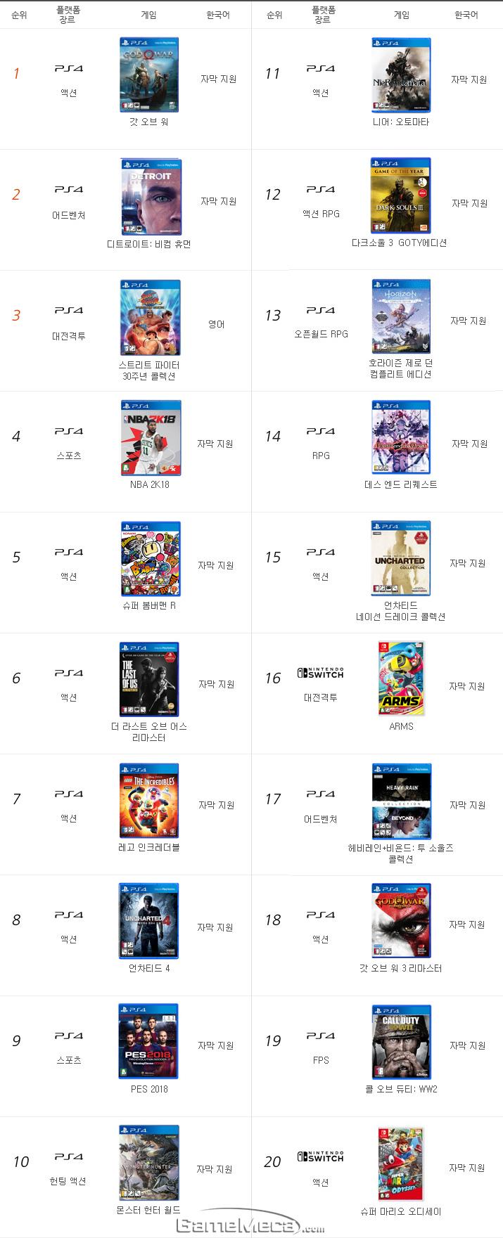 콘솔 게임 판매량 순위