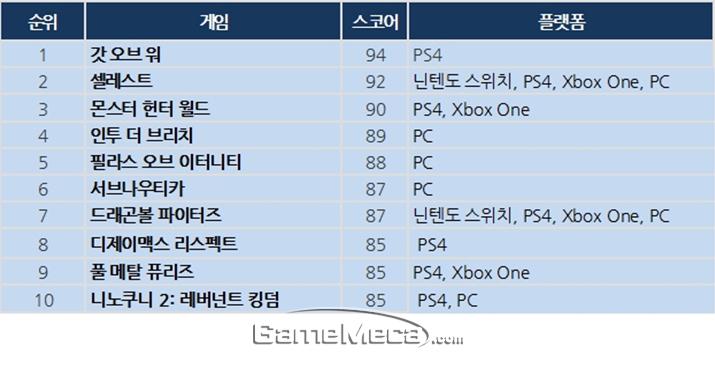 ▲ 메타크리틱에서 발표한 상반기 게임 순위 (자료출처: 메타크리틱 공식 홈페이지)