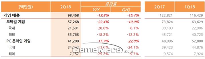 NHN엔터테인먼트 게임 부문 실적 요약표 (자료제공: NHN엔터테인먼트)