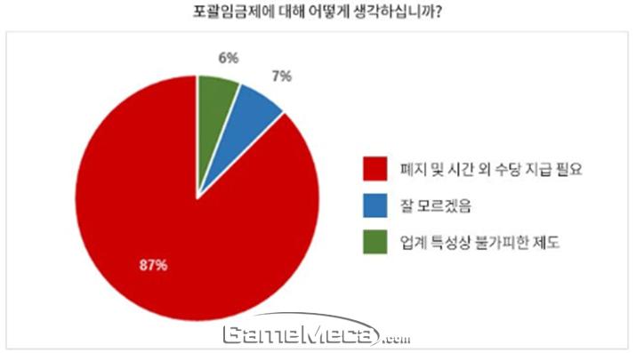 포괄임금제 폐지와 관련한 스마일게이트 노조 설문결과 (사진출처: SG길드)