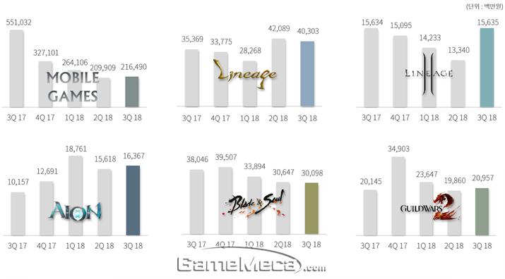 엔씨소프트 2018년 3분기 부문별 매출 요약 (자료출처: 엔씨소프트 IR 자료)
