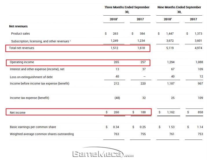 액티비전블리자드 2018년 3분기 실적표 (자료출처: 액티비전블리자드 IR)