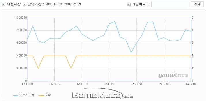 '로스트아크' 출시 이후 게임트릭스 지표. 4주차에도 안정적인 모습을 보이고 있다 (자료출처: 게임트릭스)