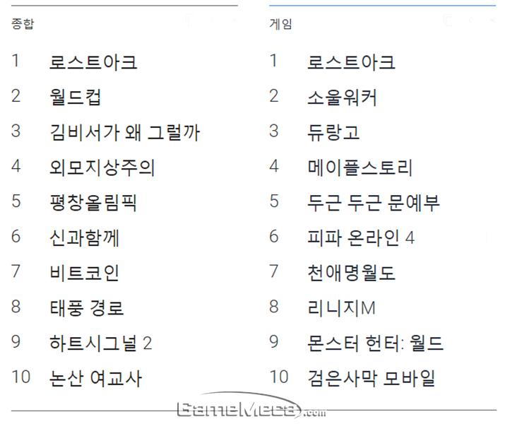 구글 트렌드에서 뽑은 2018년 한국 종합 검색순위(좌)와 게임 검색순위(우) (사진출처: 구글 트렌드)