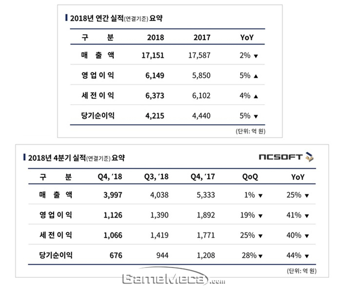 엔씨소프트 2018년 연간 실적 및 2018년 4분기 실적 도표 (자료제공: 엔씨소프트)