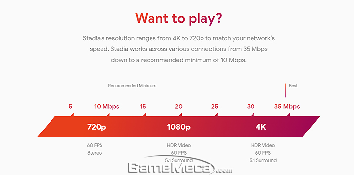 Google announced Stadia traffic, capable of 4K 60fps at 35Mbps (Source: Official Media of Stadia)