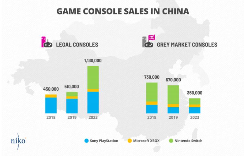 아직 중국 콘솔 업계는 불법적인 시장 규모가 크다 (사진출처: 니코파트너스 공식 홈페이지)