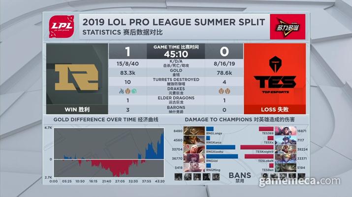 중국 LPL의 정보와 비교해 보면 확연히 부족한 것을 알 수 있다 (사진출처: 2019 LPL 경기 영상 갈무리)