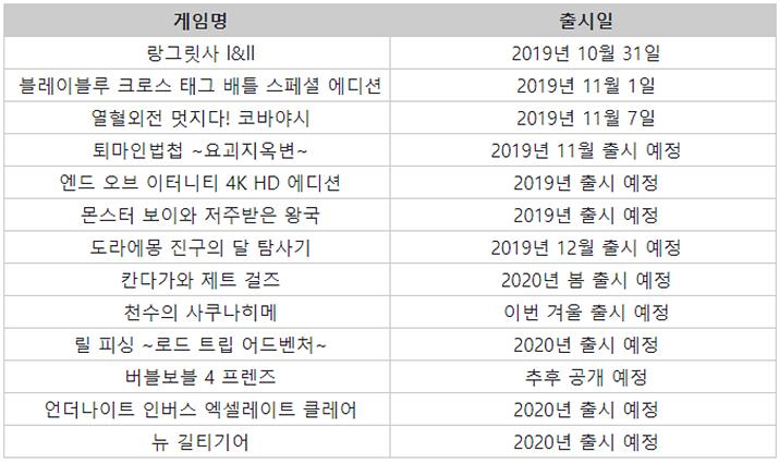 아크시스템웍스 출시 예정 타이틀 목록 (자료제공: 아크시스템웍스)