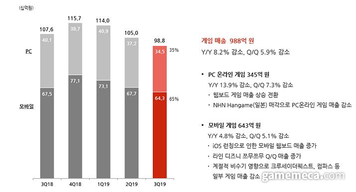 NHN 2019년 3분기 게임 부문 매출 (사진제공: NHN)