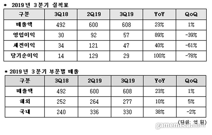 네오위즈 2019년 3분기 실적 요약표 (자료제공: 네오위즈)