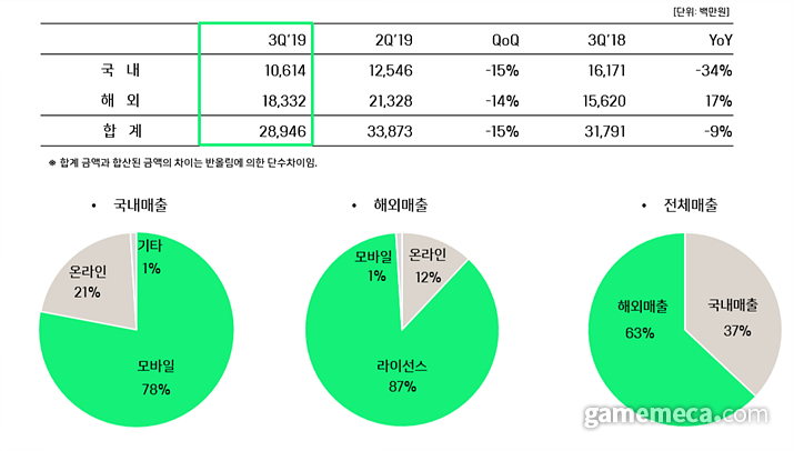 2019년 3분기 위메이드 부문별 매출 (사진출처: 위메이드 IR 자료실)