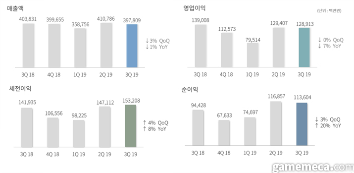 엔씨소프트 2019년 3분기 실적 요약표 (사진출처: 엔씨 IR 자료실)