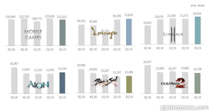 엔씨소프트 브랜드별 매출 (사진출처: 엔씨 IR 자료실)