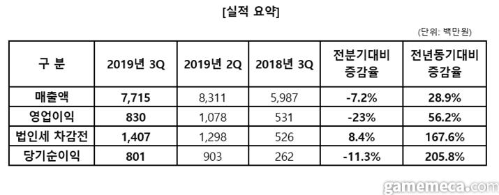 엠게임 2019년 3분기 실적 (자료제공: 엠게임)