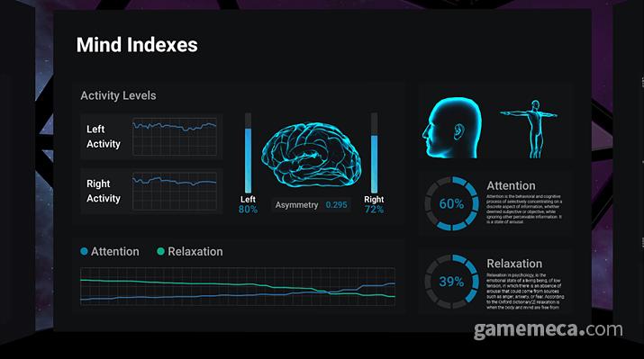 안면부에 부착된 전극으로 전두엽 피질로부터 뇌파 데이터를 수집한다 (사진출처: 제품 공식 웹페이지)