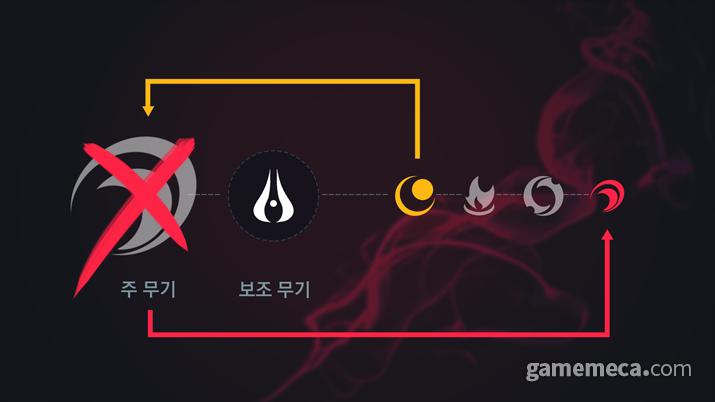 탄환을 모두 소진하면 자동으로 다음 무기로 교체된다 (사진출처: 게임 공식 홈페이지)