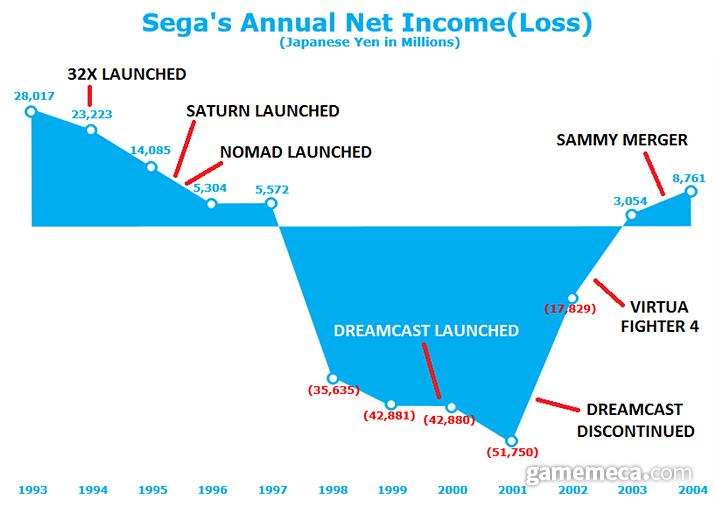 드림캐스트로 추락한 세가 재정 상황을 보여준 그래프 (사진출처:세가 2004년 공식 연간 보고서)