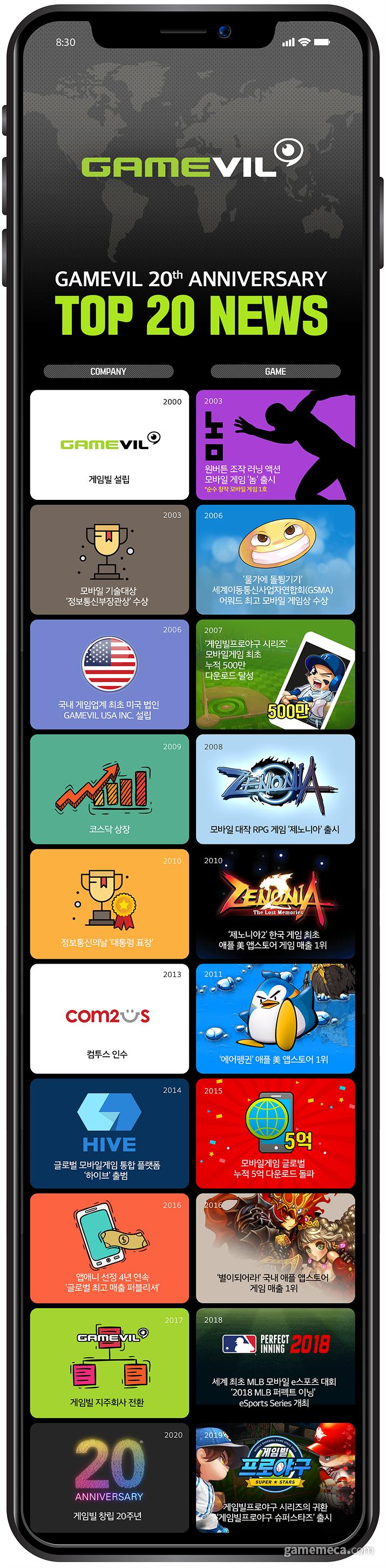 게임빌 20주년 기념 주요 이슈를 정리한 인포그래픽 (사진제공: 게임빌)