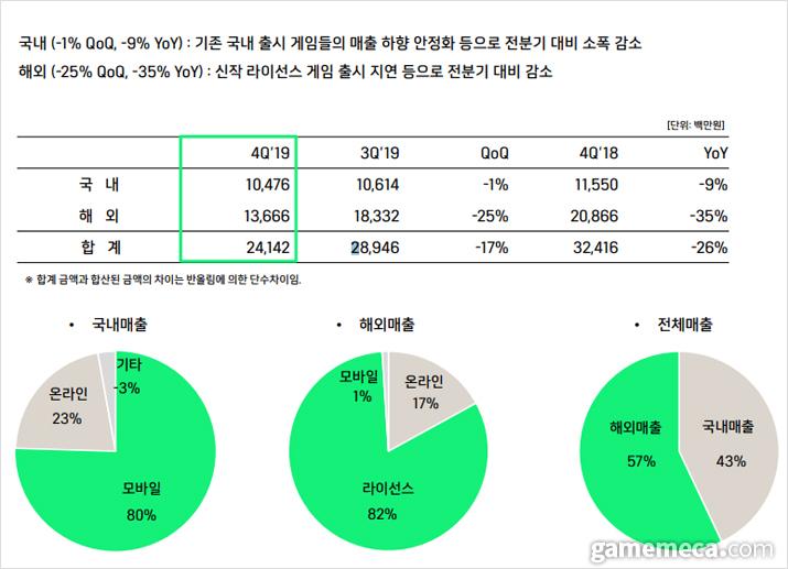 위메이드 작년 4분기 해외 매출은 2018년보다 35% 줄었다 (자료출처: 위메이드 IR 페이지)