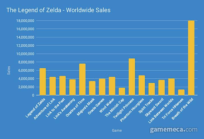 젤다의 전설 시리즈 판매량 (사진출처:Game Design Gazette)