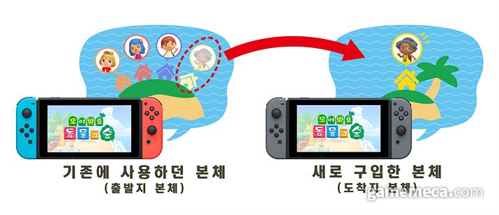 플레이어만 이사할 수도 있다 (사진출처: 한국닌텐도 공식 홈페이지)