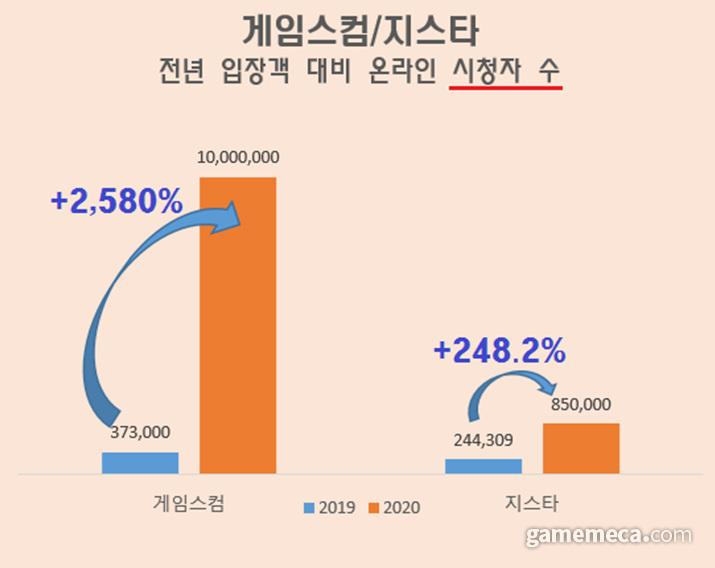 게임스컴과 지스타의 2019년 방문자 대비 2020년 총 시청자 수 증가비 (자료출처: 각 게임쇼 주최측 제공)
