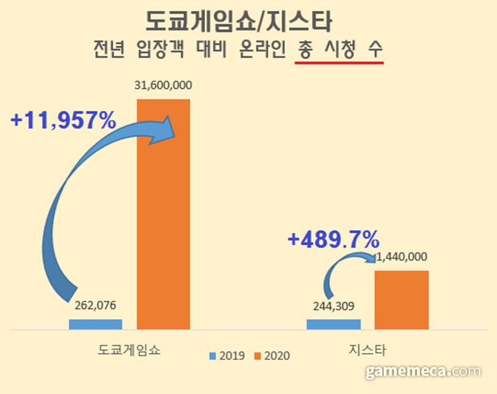 도쿄게임쇼와 지스타의 2019년 방문자 대비 2020년 총 시청 수 증가비 (자료출처: 각 게임쇼 주최측 제공)