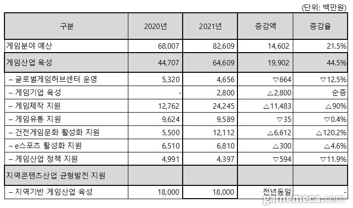 2021년 게임 예산 (자료제공: 문화체육관광부)