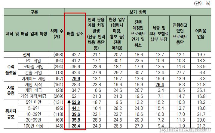 2020 게임백서에 따르면 규모가 작은 게임사일수록 코로나19로 인한 매출 감소가 있었다고 응답한 비율이 높아졌다 (자료출처: 2020 게임백서)