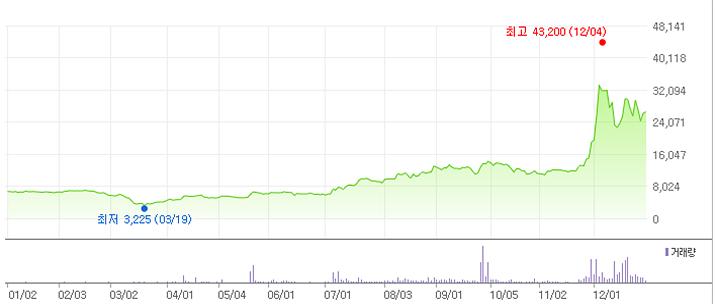 그러니까 대략 1년간 그래프가 이렇다 (자료출처: 네이버 증권)