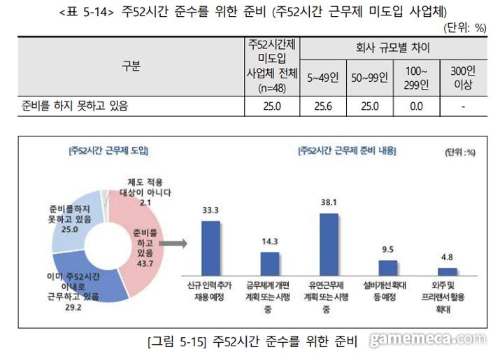 52시간 근무제 미도입 업체 현황 (자료출처: 2020 게임산업 종사자 노동환경 실태조사)