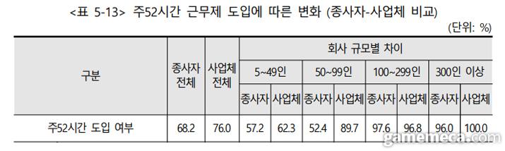 주 52시간 근무제 도입 여부 및 도입 후 변화 (자료출처: 2020 게임산업 종사자 노동환경 실태조사)