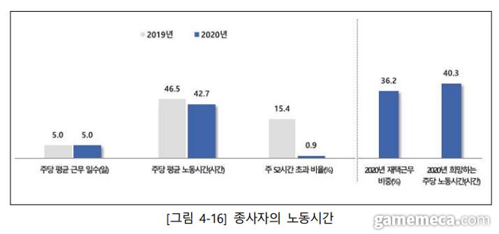 2019년과 2020년 게임업계 종사자 노동시간 비교 (자료출처 2020 게임산업 종사자 노동환경 실태조사)