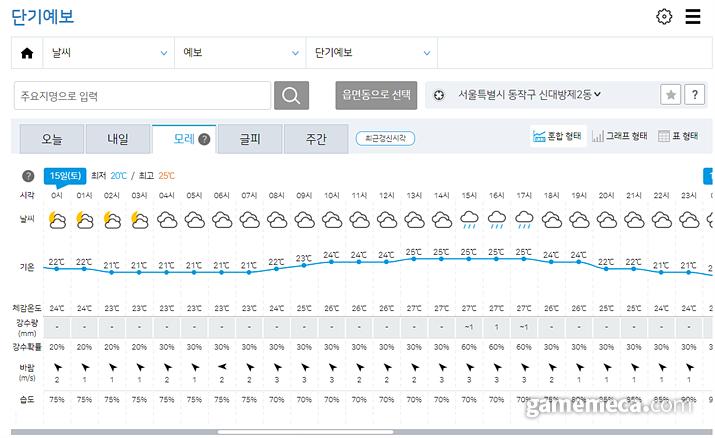 비 올 확률이 몇%가 됐건, 내가 우산 가지고 나가면 안 오고 안 가지고 나가면 온다 (사진출처: 기상청 날씨누리 시스템)