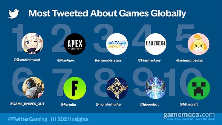 전세계 트위터 유저들이 2021년 상반기 사용한 게임 키워드 인기순위 (사진출처: 트위터 공식 블로그)