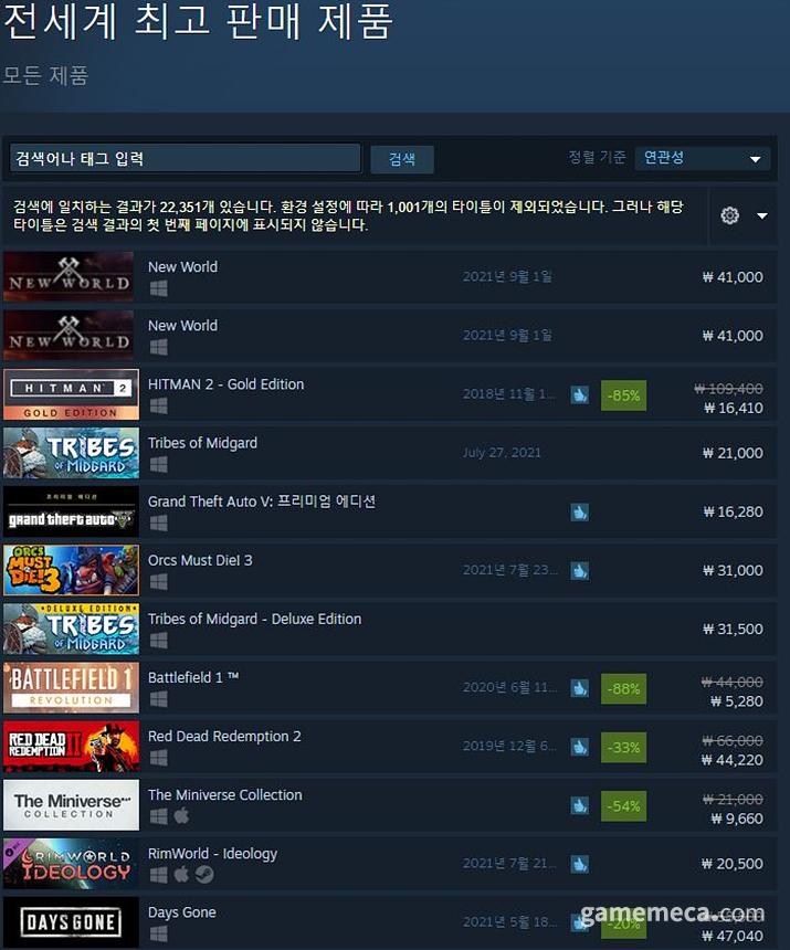 27일 12시 기준으로 스팀 최고 판매 제품 1위를 유지하고있다(사진출처: 스팀 공식 홈페이지)