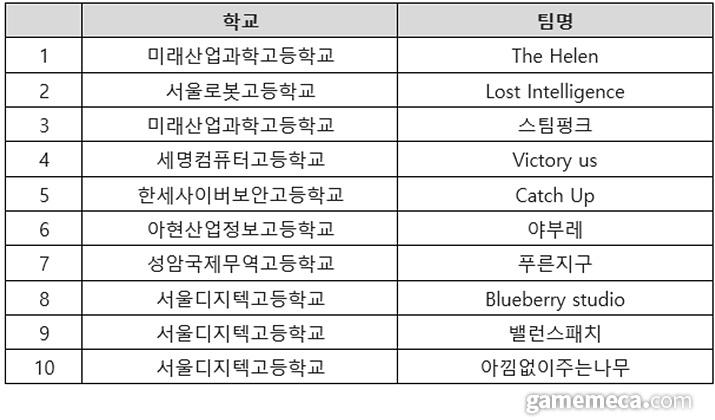 게임개발대회 본선 진출팀 명단 (자료제공: 게임인재단)