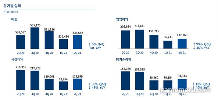 엔씨소프트 2021년 2분기 및 직전 1년간 실적 (자료출처: 엔씨소프트 IR 자료실)