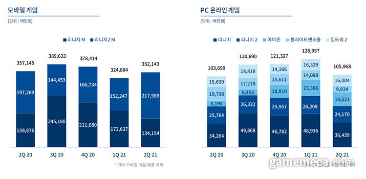 엔씨소프트 게임별 매출 비중 (자료출처: 엔씨소프트 IR 자료실)