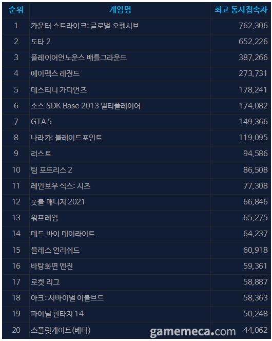 8월 25일 오전 10시 02분 기준 스팀 일 최고 동접자 TOP 20 (자료출처: 스팀)