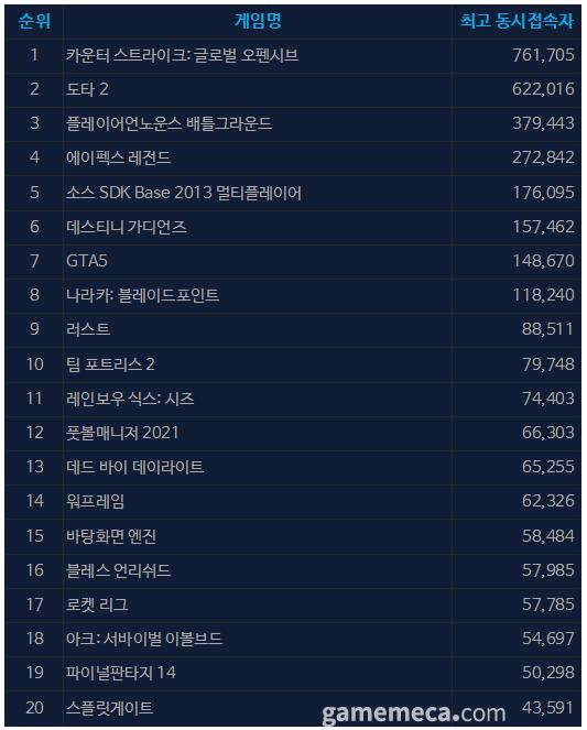 8월 26일 오전 10시 00분 기준 스팀 일 최고 동접자 TOP 20 (자료출처: 스팀)