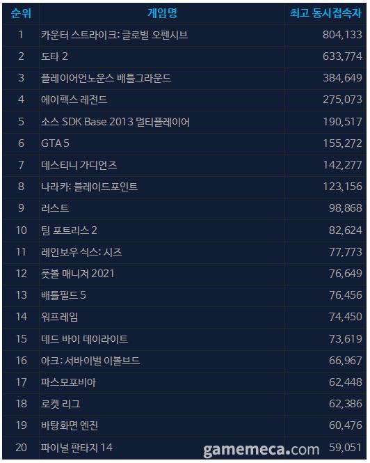 8월 30일 오전 11시 52분 기준 스팀 일 최고 동접자 TOP 20 (자료출처: 스팀)