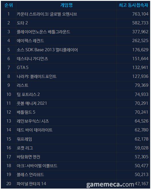 9월 1일 오전 10시 02분 기준 스팀 일 최고 동접자 TOP 20 (자료출처: 스팀)