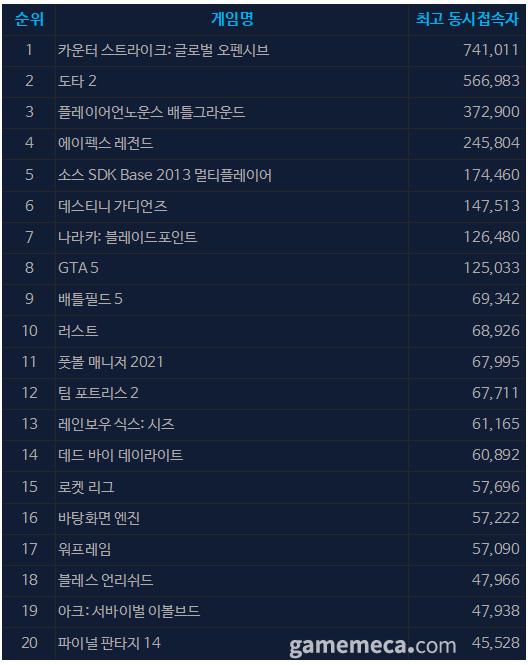 9월 2일 오전 10시 41분 기준 스팀 일 최고 동접자 TOP 20 (자료출처: 스팀)