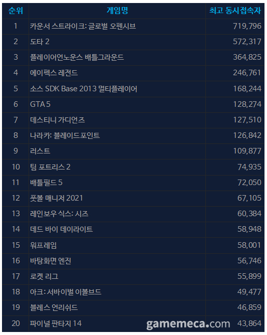 9월 3일 오전 10시 01분 기준 스팀 일 최고 동접자 TOP 20 (자료출처: 스팀)