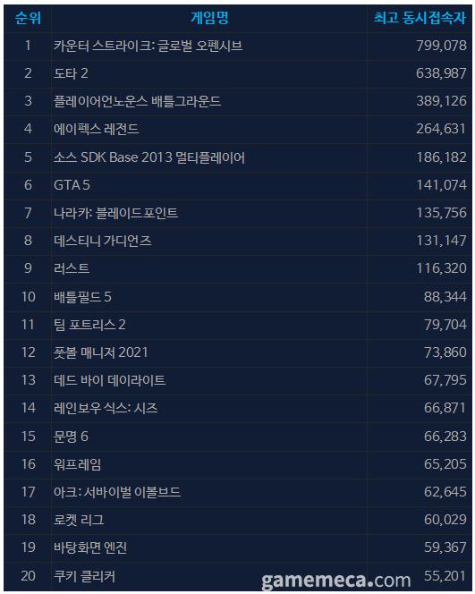 9월 6일 오전 11시 47분 기준 스팀 일 최고 동접자 TOP 20 (자료출처: 스팀)