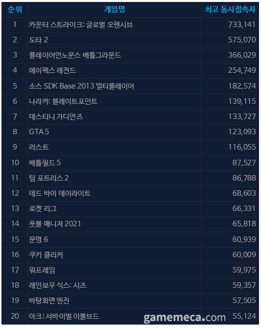9월 7일 오전 10시 02분 기준 스팀 일 최고 동접자 TOP 20 (자료출처: 스팀)