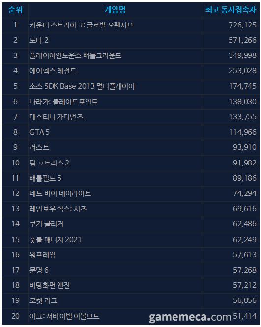 9월 8일 오전 10시 02분 기준 스팀 일 최고 동접자 TOP 20 (자료출처: 스팀)
